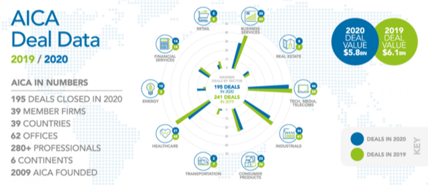 aica-infographic-2019-2020